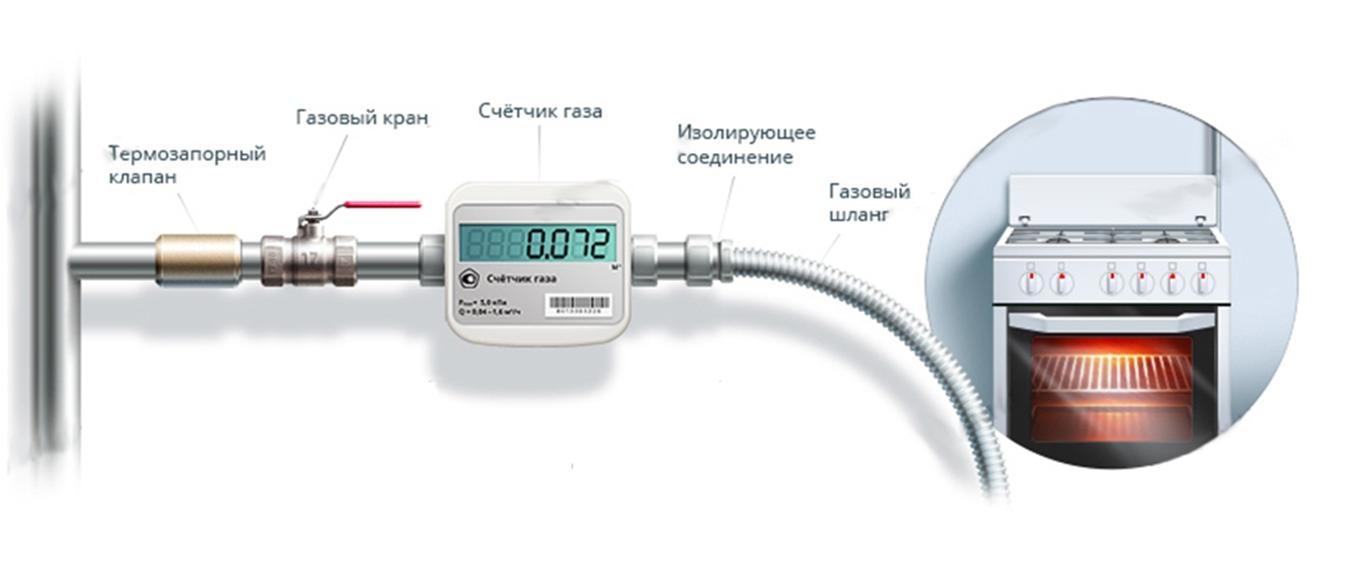 требования к газовому оборудованию в квартире